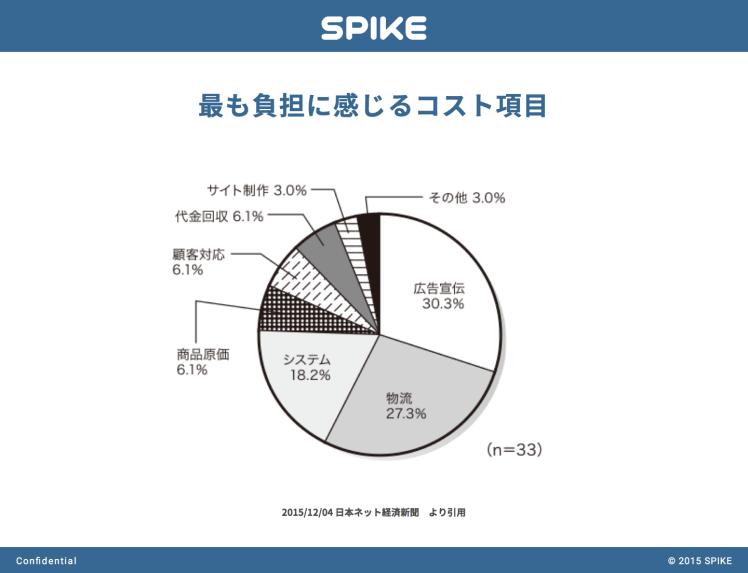 spike_blog_v2_01