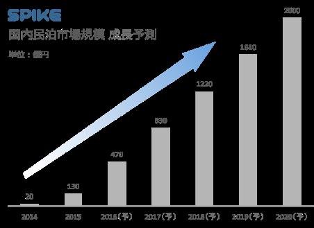 国内民泊市場規模 成長予測:SPIKEより